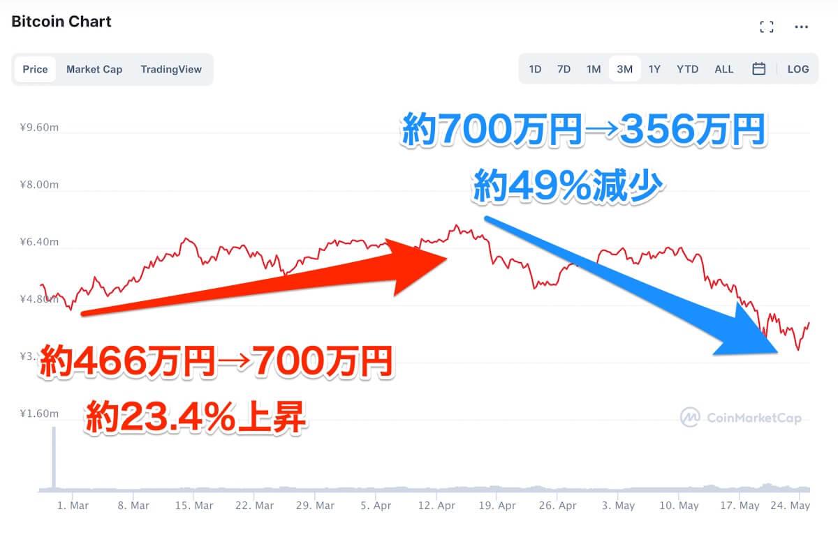 ビットコイン、価格