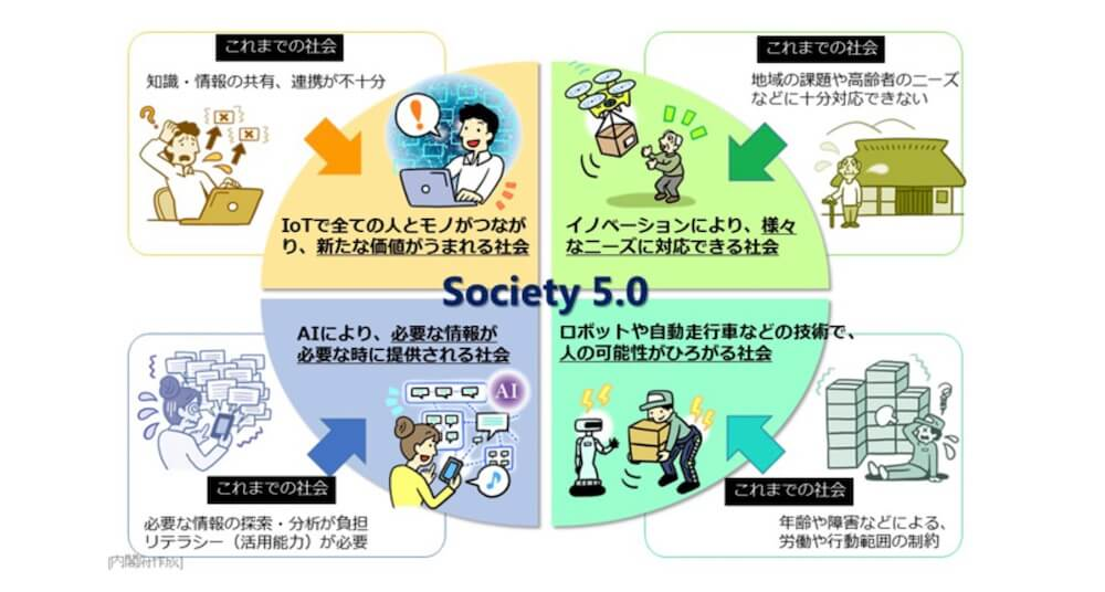 Society 5.0