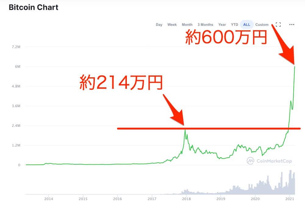ビットコイン-価格