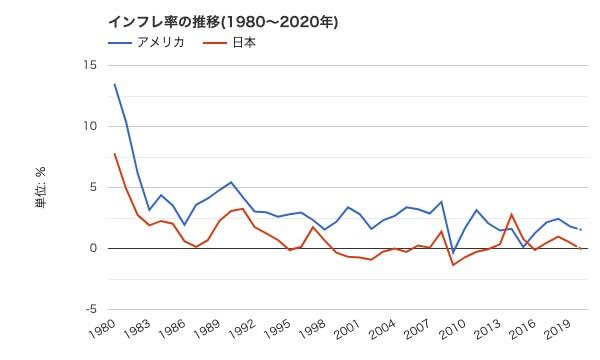 日本,アメリカ,インフレ