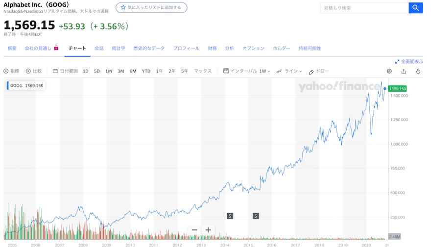 Google株価