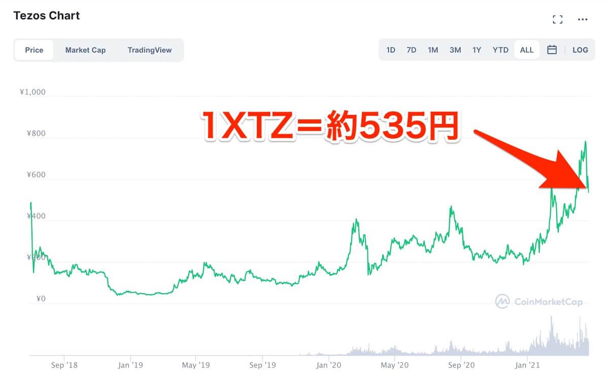 テゾス,価格