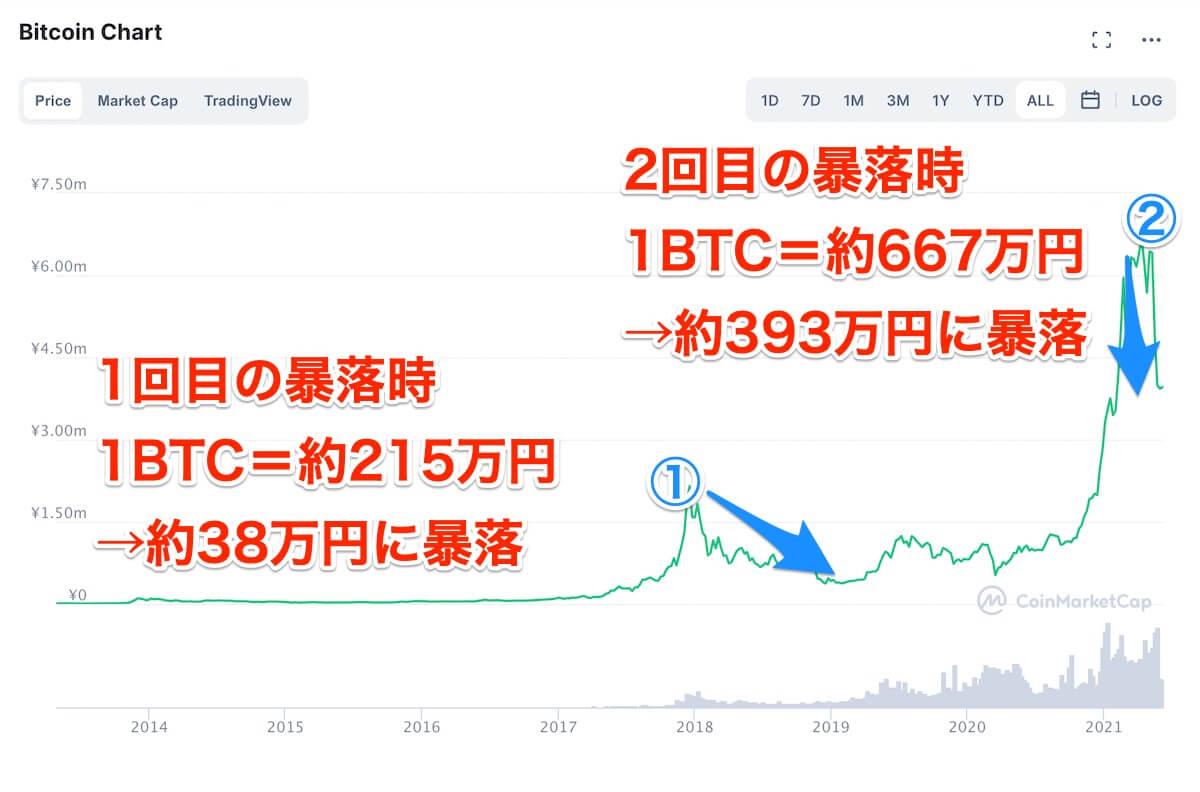 ビットコイン,価格推移
