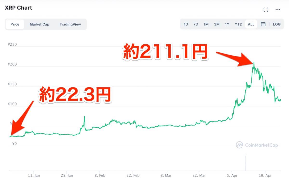 リップル,価格