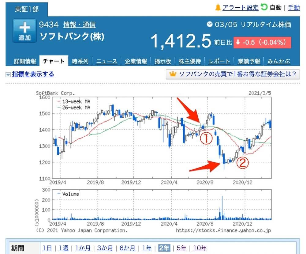 ソフトバンク,株価