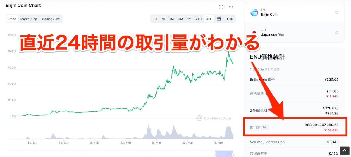 仮想通貨,流動性