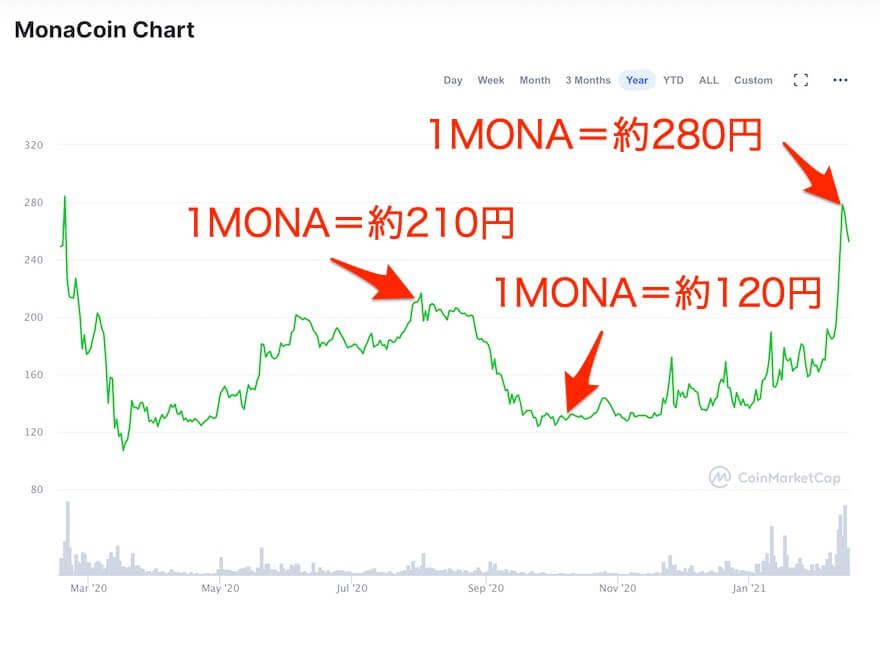 モナコイン,価格