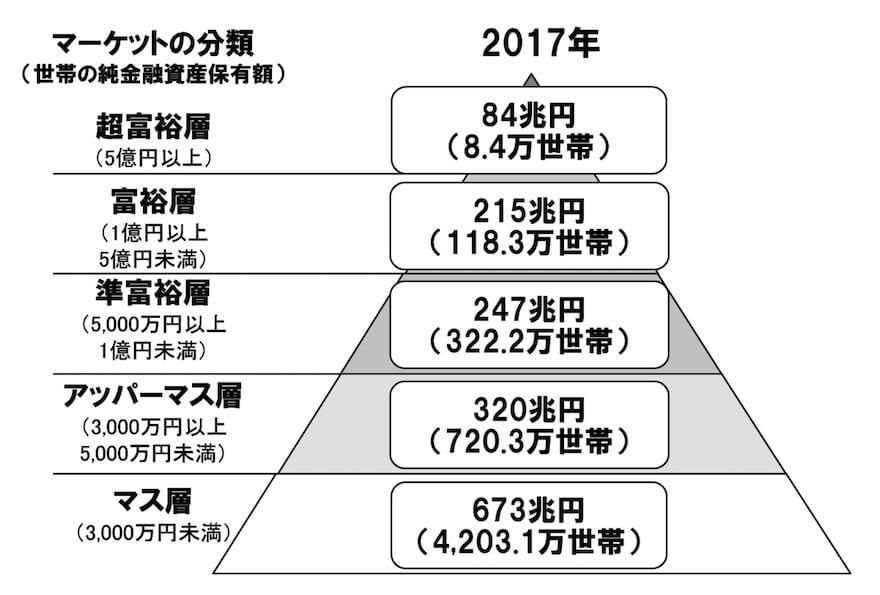 資産1億円保有者世帯