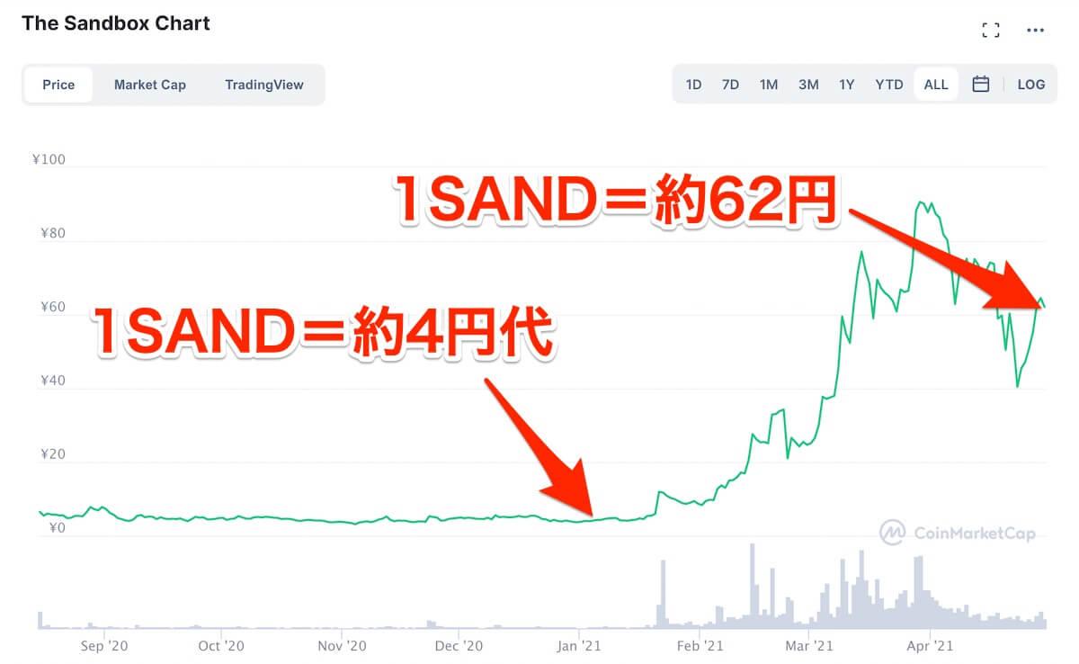 SAND,価格