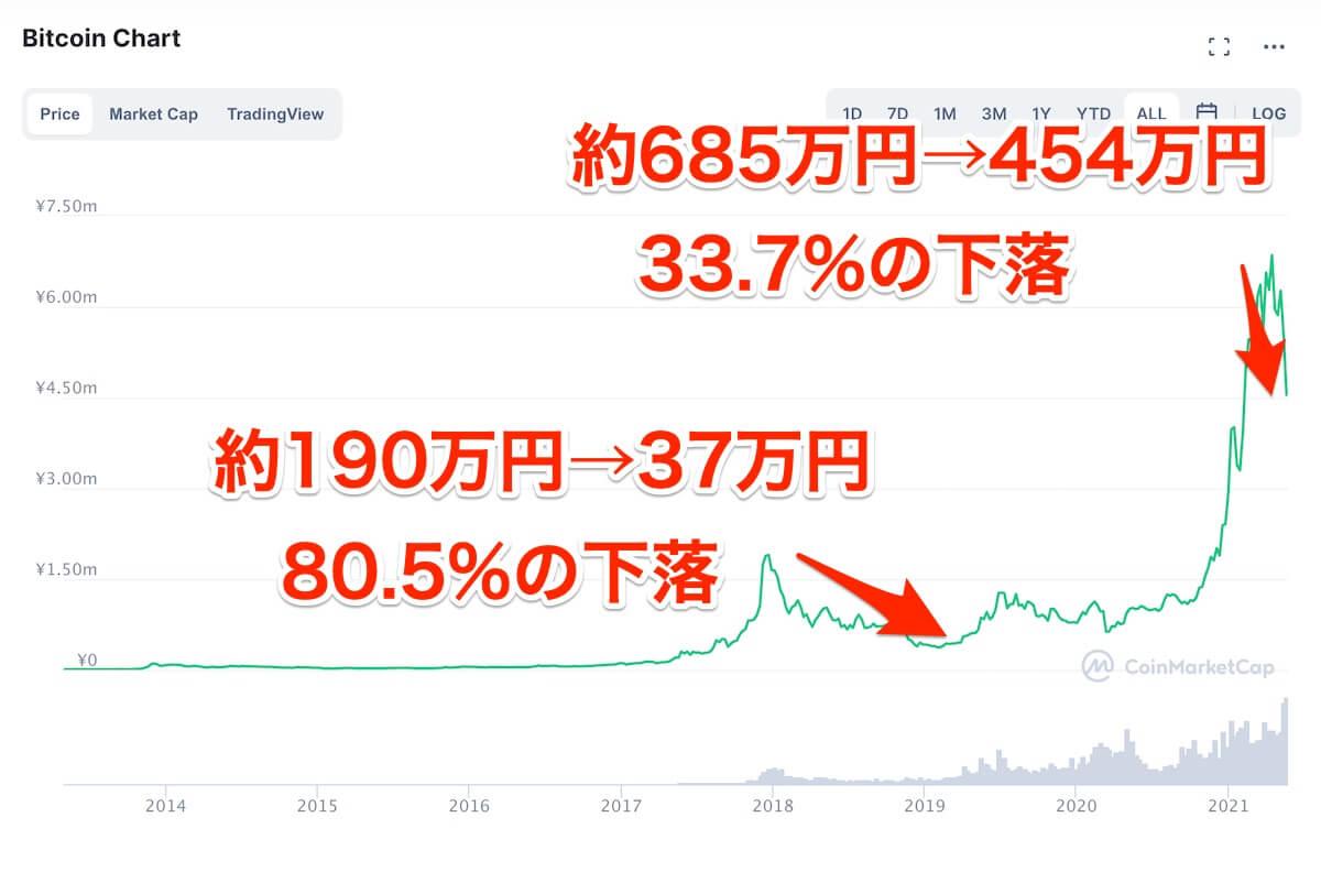 bitcoin,価格