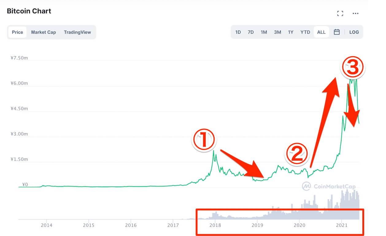 仮想通貨,暴騰,暴落