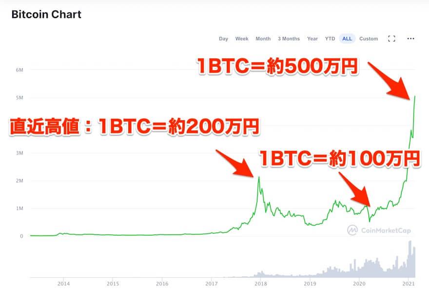 ビットコイン,価格
