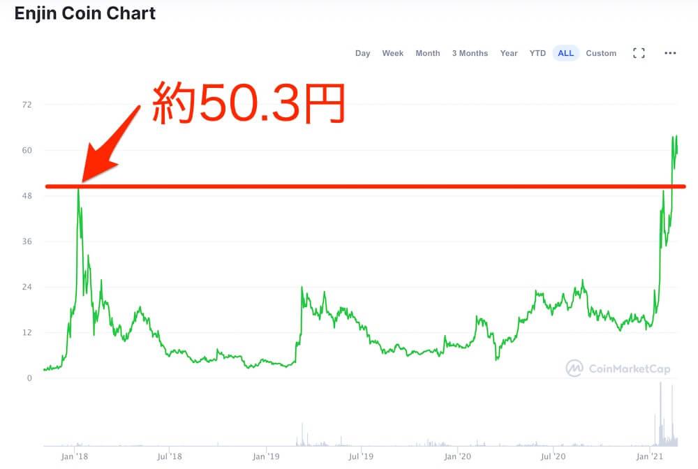エンジンコイン-価格