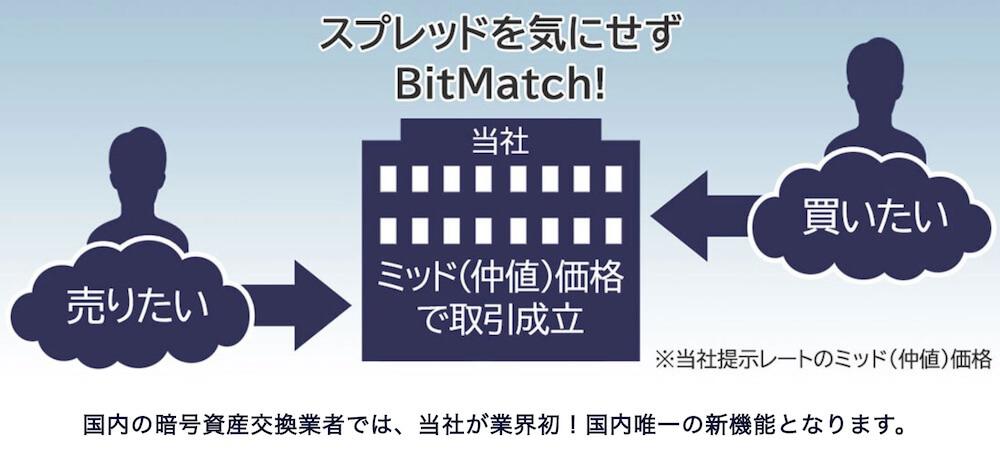 DMMビットコインBitMatch