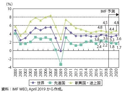 世界実質GDP推移