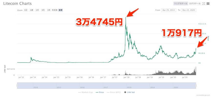 ライトコイン,価格